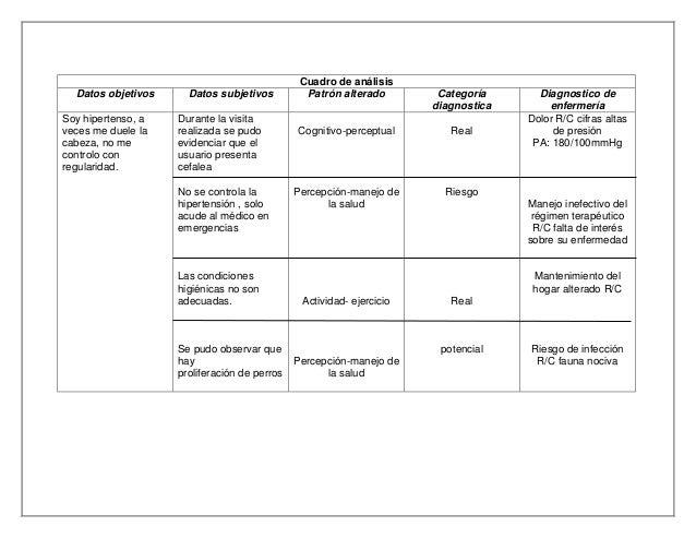 Leer sobre cuales son los sintomas de la hipertensión arterial