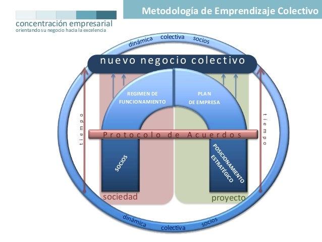 Metodología de Emprendizaje Colectivo concentración empresarial orientando su negocio hacia la excelencia  colectiva  nuev...