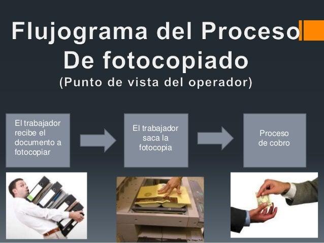 El trabajadorrecibe eldocumento afotocopiarProcesode cobroEl trabajadorsaca lafotocopia
