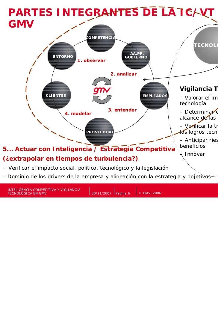 PARTES INTEGRANTES DE LA IC/VT EN  GMV                                          COMPETENCIA                               ...