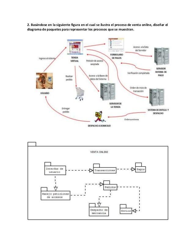 2. Basándose en la siguiente figura en el cual se ilustra el proceso de venta online, diseñar eldiagrama de paquetes para ...