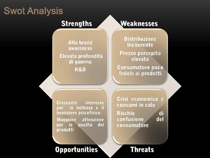 SWOT Analysis Of Energy Drinks