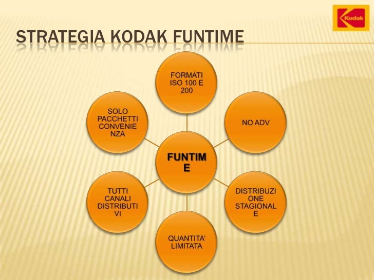eastman kodak company funtime film Eastman kodak has suffered significant declines in film market share at the hands of lower priced branded producers and private label products the case presents kodaks proposal to launch a new.