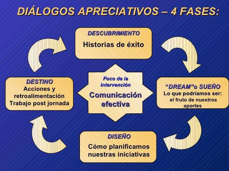 """DIÁLOGOS APRECIATIVOS – 4 FASES: DESCUBRIMIENTO Historias de éxito """" DREAM""""o SUEÑO Lo que podríamos ser: el fruto de nuest..."""