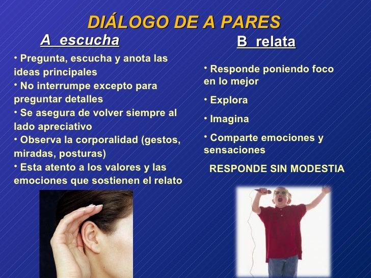 <ul><ul><ul><ul><ul><li>DIÁLOGO DE A PARES </li></ul></ul></ul></ul></ul>A  escucha B  relata <ul><li>Pregunta, escucha y ...