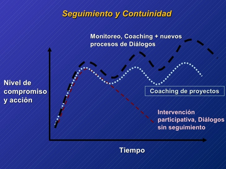 Seguimiento y Contuinidad Nivel de compromiso y acción Tiempo Intervención participativa, Diálogos sin seguimiento Coachin...