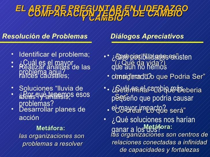 EL ARTE DE PREGUNTAR EN LIDERAZGO Y CAMBIO <ul><li>¿Cuál es el mayor problema aquí ? </li></ul><ul><li>¿Por qué tenemos es...