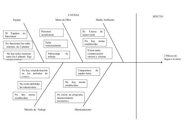 Caso Pr U00e1ctico Aplicando Diagrama De Ishikawa