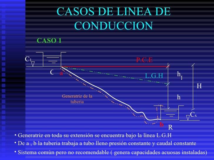 CASOS DE LINEA DE                    CONDUCCION         CASO 1    C1                                              P.C.E   ...