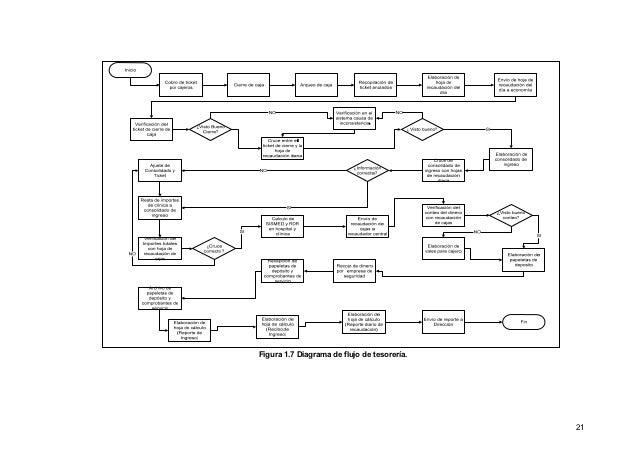 Casos de uso 2 20 28 figura 17 diagrama de flujo de tesorera ccuart Image collections