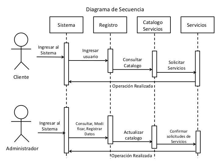 Diagramas Uml  Nahama