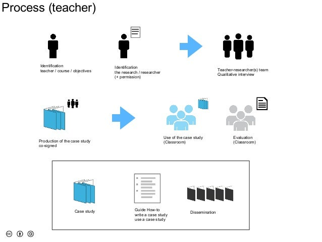 Presentation Case-based communication of research for