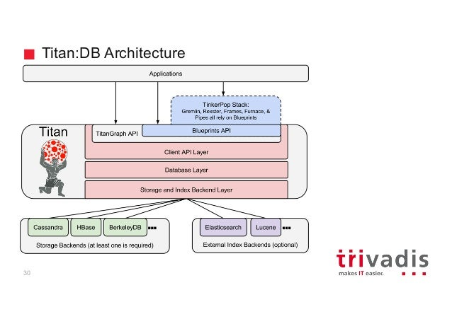 Apache cassandra for timeseries and graph data titandb architecture 30 malvernweather Gallery