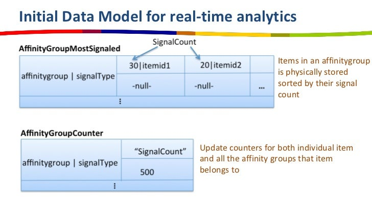 Initial Data Model for real-time analytics                                               Items in an affinitygroup        ...