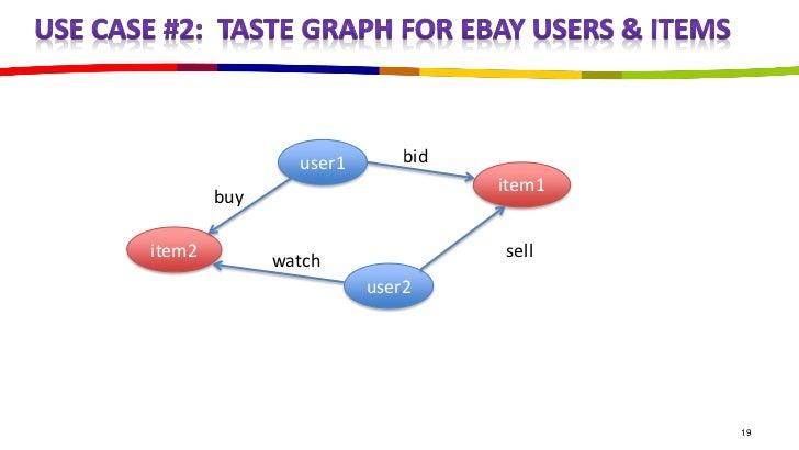 user1       bid                                  item1        buyitem2         watch               sell                   ...
