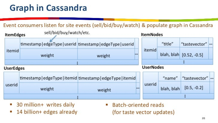 Graph in CassandraEvent consumers listen for site events (sell/bid/buy/watch) & populate graph in Cassandra   30 million+...