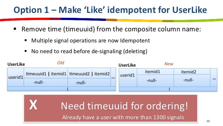 Option 1 – Make 'Like' idempotent for UserLike Remove time (timeuuid) from the composite column name:    Multiple signal...