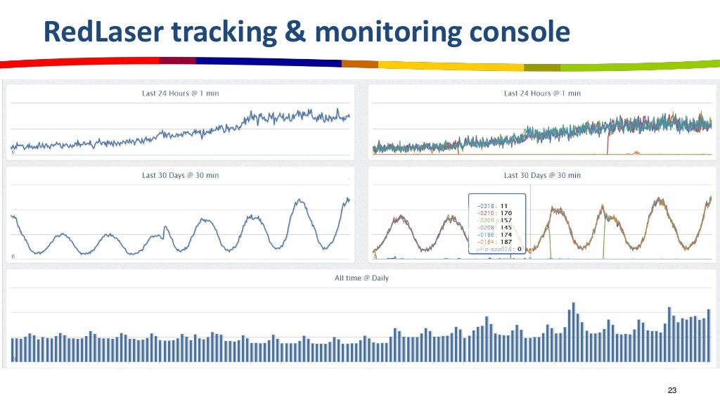 Redlaser tracking monitoring console for Monitoring consul