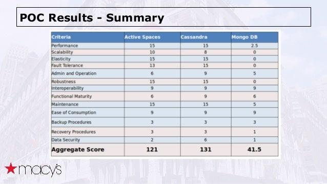 POC Results - Summary