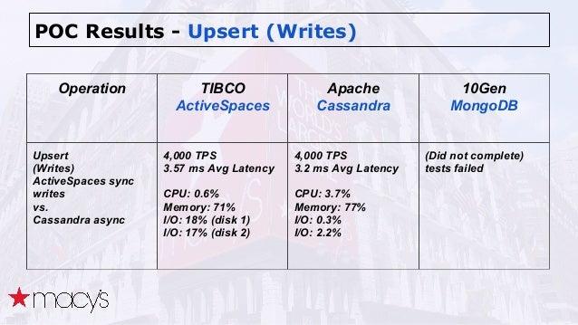 POC Results - Upsert (Writes) Operation TIBCO ActiveSpaces Apache Cassandra 10Gen MongoDB Upsert (Writes) ActiveSpaces syn...