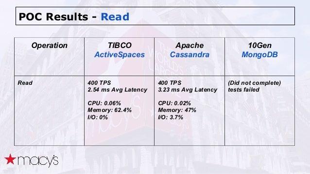 POC Results - Read Operation TIBCO ActiveSpaces Apache Cassandra 10Gen MongoDB Read 400 TPS 2.54 ms Avg Latency CPU: 0.06%...