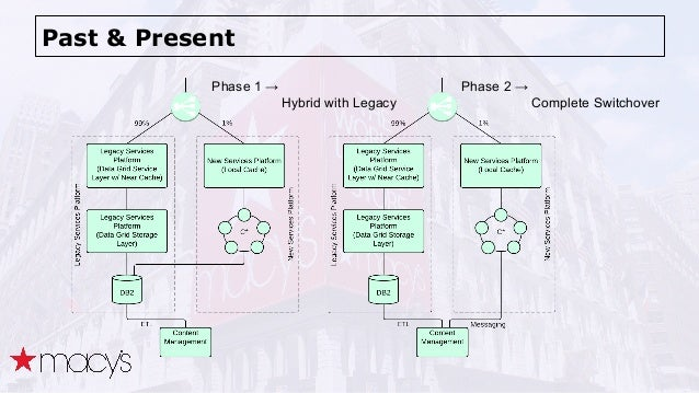 Past & Present Phase 1 →  Hybrid with Legacy Phase 2 →  Complete Switchover