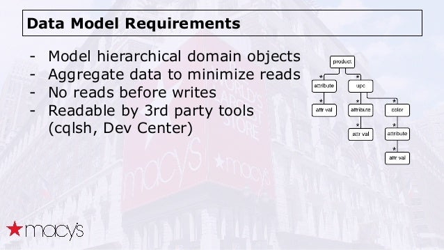 Data Model Requirements - Model hierarchical domain objects - Aggregate data to minimize reads - No reads before writes - ...