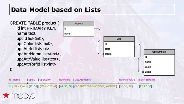 Data Model based on Lists id   name   upcId   upcColor   upcAttrId   upcAttrName   upcAttrValue   upcAttrRefId ----+------...