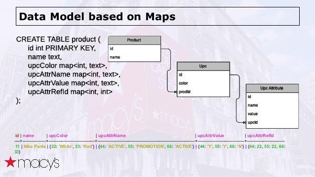 Data Model based on Maps id   name   upcColor   upcAttrName   upcAttrValue   upcAttrRefId ----+----------------+----------...