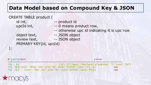 Data Model based on Compound Key & JSON CREATE TABLE product ( id int, -- product id upcId int, -- 0 means product row, -...
