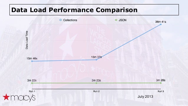 Data Load Performance Comparison July 2013