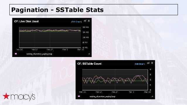 Pagination - SSTable Stats