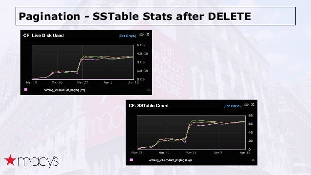 Pagination - SSTable Stats after DELETE