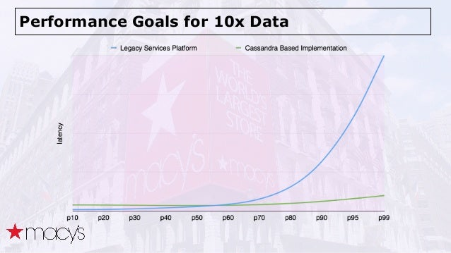 Performance Goals for 10x Data