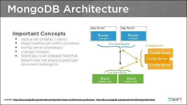 Intro To Cqlengine; 3. MongoDB Architecture ...