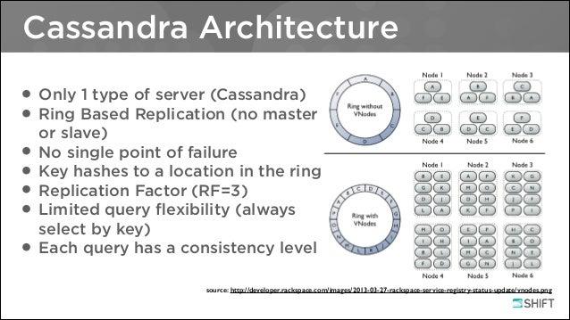Genial Cassandra Architecture ...