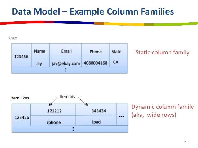 Cassandra Data Modeling Best Practices