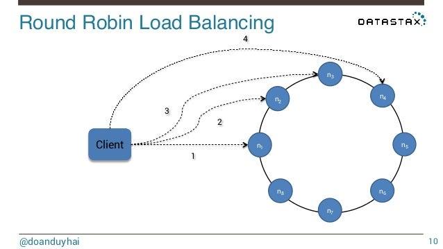 Znalezione obrazy dla zapytania round robin balancing