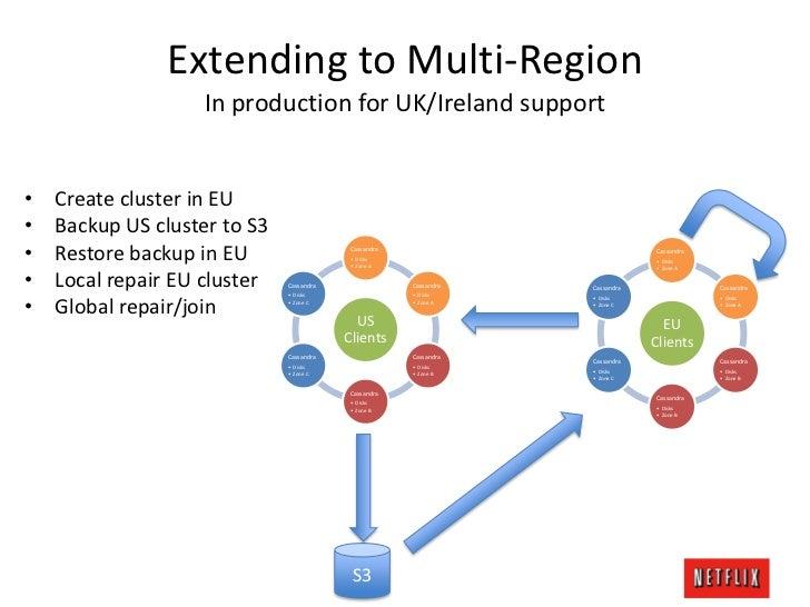 Cassandra EU 2012 - Netflix's Cassandra Architecture and Open Source …