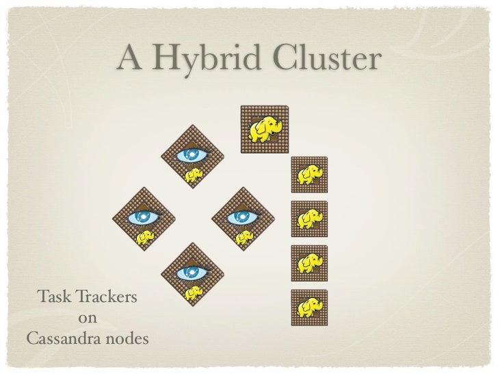 A Hybrid Cluster      Task Trackers       on Cassandra nodes