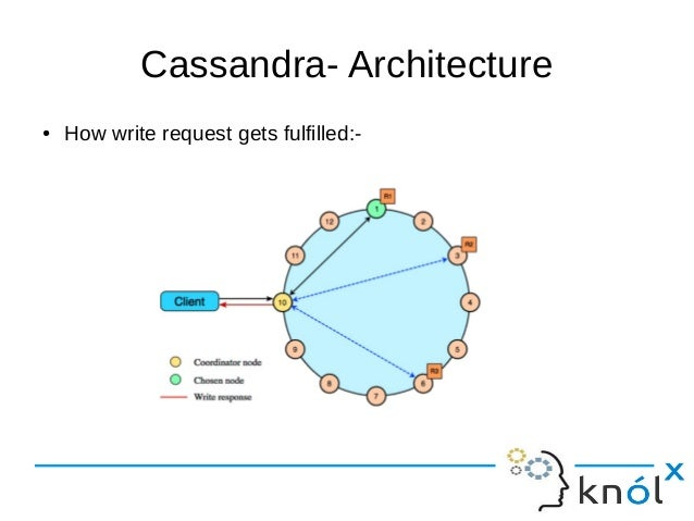 Incroyable Cassandra  Architecture ○ How Write Request Gets Fulfilled:  ...