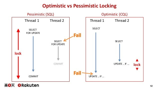 12 Optimistic vs Pessimistic Locking Pessimistic (SQL) Optimistic (CQL) SELECT FOR UPDATE SELECT FOR UPDATE COMMIT COMMIT ...