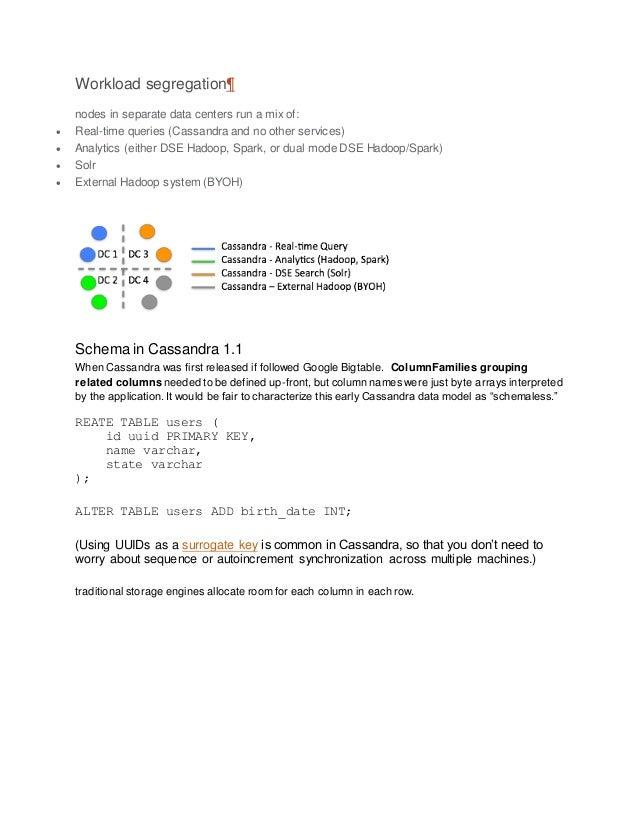Cassandra create keyspace strategy_options