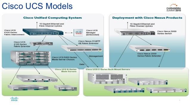 Cisco: Cassandra adoption on Cisco UCS & OpenStack