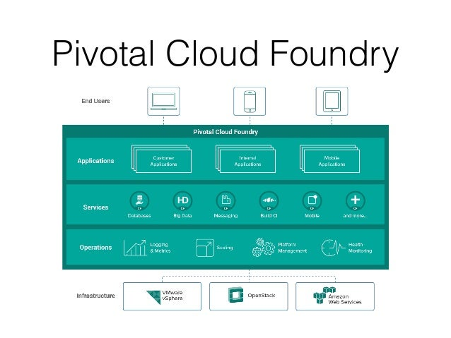 migrating to cloud native application architectures pdf