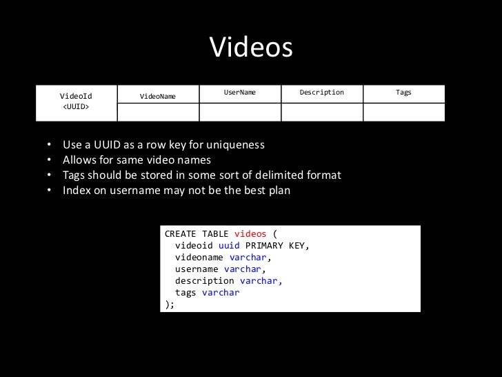 Videos                                   UserName      Description   Tags    VideoId       VideoName    <UUID>•   Use a UU...