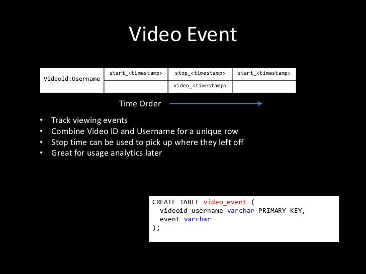 Video Event                       start_<timestamp>   stop_<timestamp>    start_<timestamp>    VideoId:Username           ...