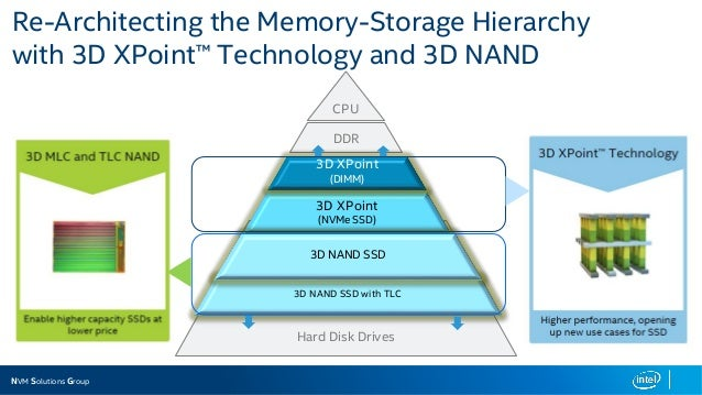 Intel and DataStax: 3D XPoint and NVME Technology Cassandra