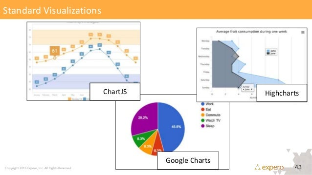 DataStax | Meaningful User Experience with Graph Data (Chris