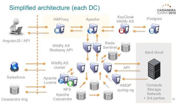 Weblogic application server 10 3 exact version